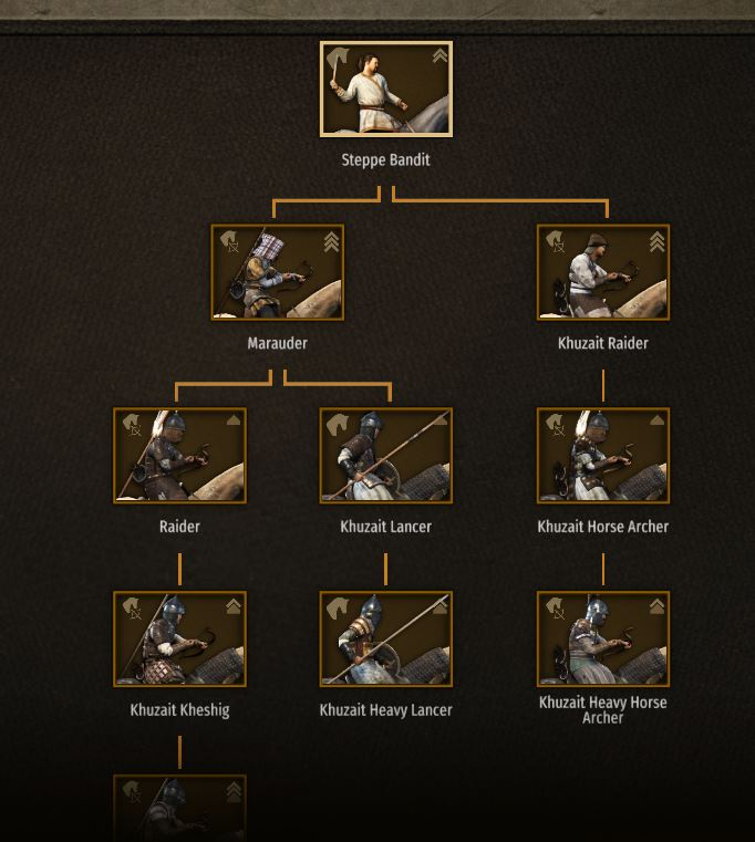 Upgrading bandit troops in Mount and Blade Bannerlord